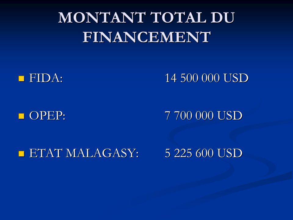 MONTANT TOTAL DU FINANCEMENT FIDA: 14 500 000 USD FIDA: 14 500 000 USD OPEP: 7 700 000 USD OPEP: 7 700 000 USD ETAT MALAGASY: 5 225 600 USD ETAT MALAGASY: 5 225 600 USD