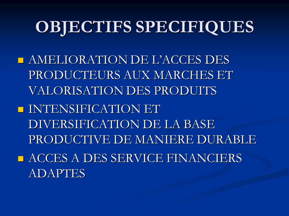 OBJECTIFS SPECIFIQUES AMELIORATION DE LACCES DES PRODUCTEURS AUX MARCHES ET VALORISATION DES PRODUITS AMELIORATION DE LACCES DES PRODUCTEURS AUX MARCHES ET VALORISATION DES PRODUITS INTENSIFICATION ET DIVERSIFICATION DE LA BASE PRODUCTIVE DE MANIERE DURABLE INTENSIFICATION ET DIVERSIFICATION DE LA BASE PRODUCTIVE DE MANIERE DURABLE ACCES A DES SERVICE FINANCIERS ADAPTES ACCES A DES SERVICE FINANCIERS ADAPTES
