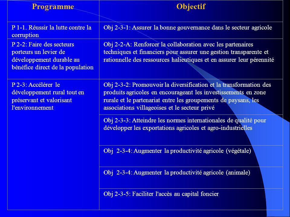 ProgrammeObjectif P 1-1. Réussir la lutte contre la corruption Obj 2-3-1: Assurer la bonne gouvernance dans le secteur agricole P 2-2: Faire des secte