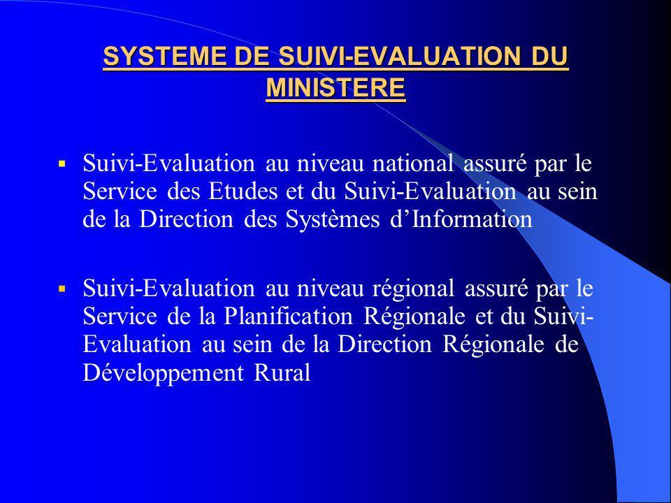 SYSTEME DE SUIVI-EVALUATION DU MINISTERE Suivi-Evaluation au niveau national assuré par le Service des Etudes et du Suivi-Evaluation au sein de la Direction des Systèmes dInformation Suivi-Evaluation au niveau régional assuré par le Service de la Planification Régionale et du Suivi- Evaluation au sein de la Direction Régionale de Développement Rural