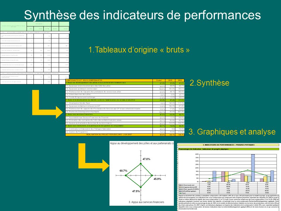 Indicateur 2: Personnes formées en Agro Business Synthèse des indicateurs de performances 1.Tableaux dorigine « bruts » 2.Synthèse 3.