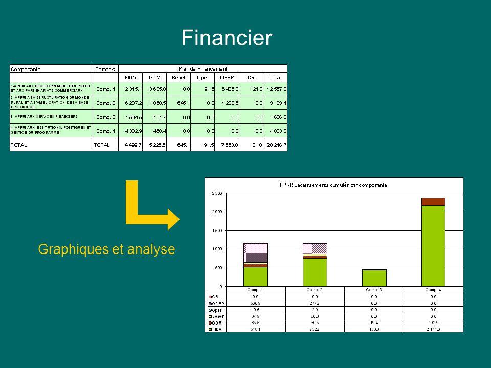 Indicateur 2: Personnes formées en Agro Business Financier Graphiques et analyse