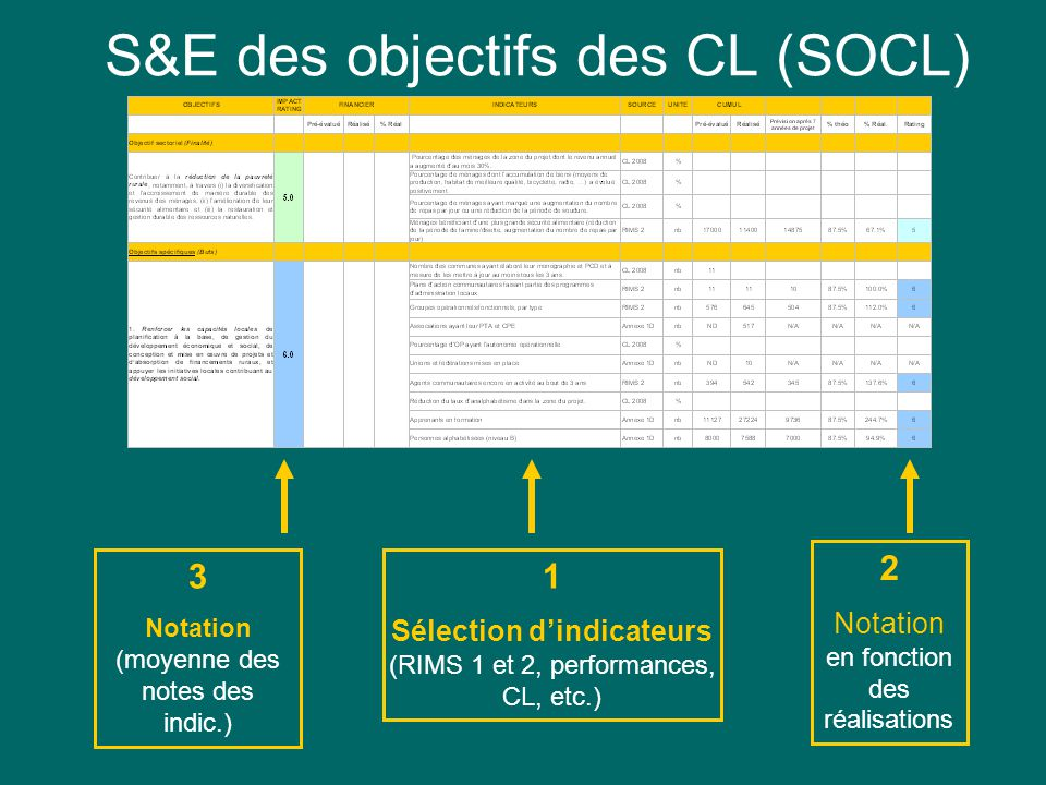 Indicateur 2: Personnes formées en Agro Business S&E des objectifs des CL (SOCL) 1 Sélection dindicateurs (RIMS 1 et 2, performances, CL, etc.) 2 Notation en fonction des réalisations 3 Notation (moyenne des notes des indic.)