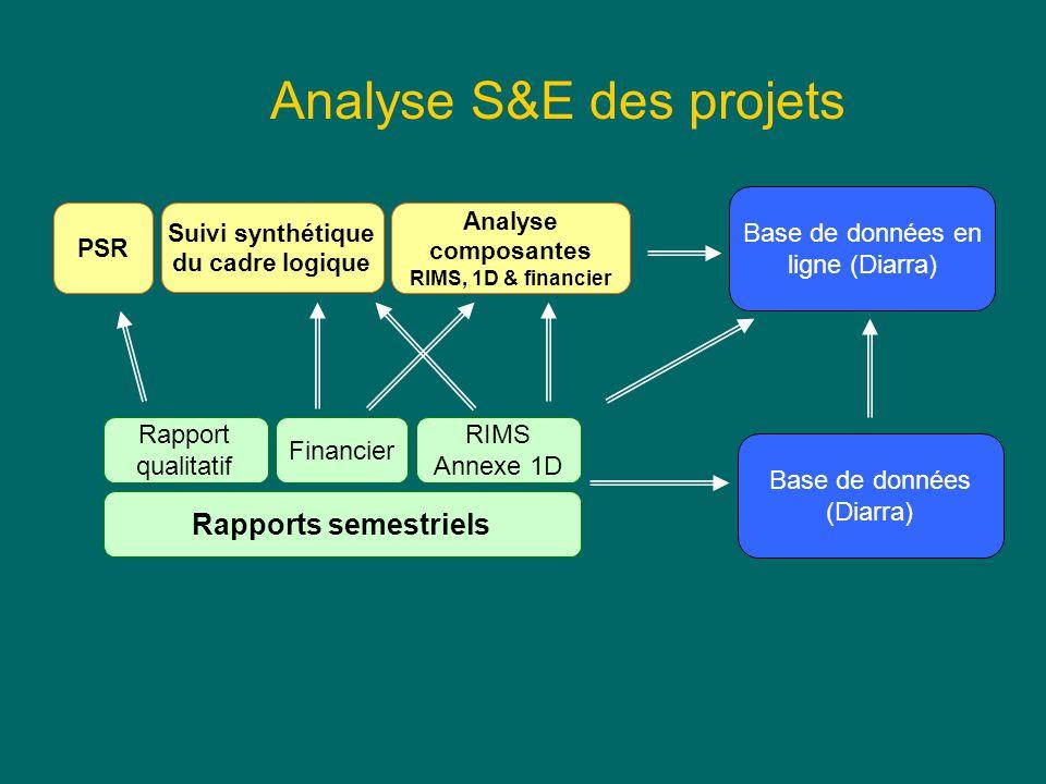 Base de données en ligne (Diarra) Rapports semestriels RIMS Annexe 1D Financier Rapport qualitatif PSR Analyse composantes RIMS, 1D & financier Suivi