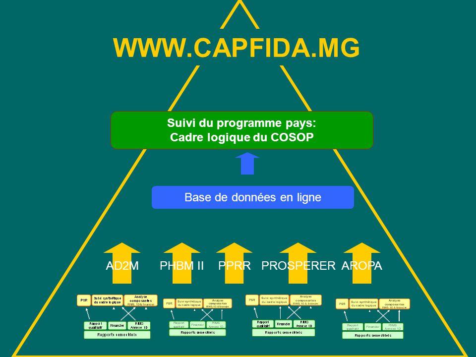 WWW.CAPFIDA.MG AD2MPHBM IIPPRRPROSPERERAROPA Suivi du programme pays: Cadre logique du COSOP Base de données en ligne