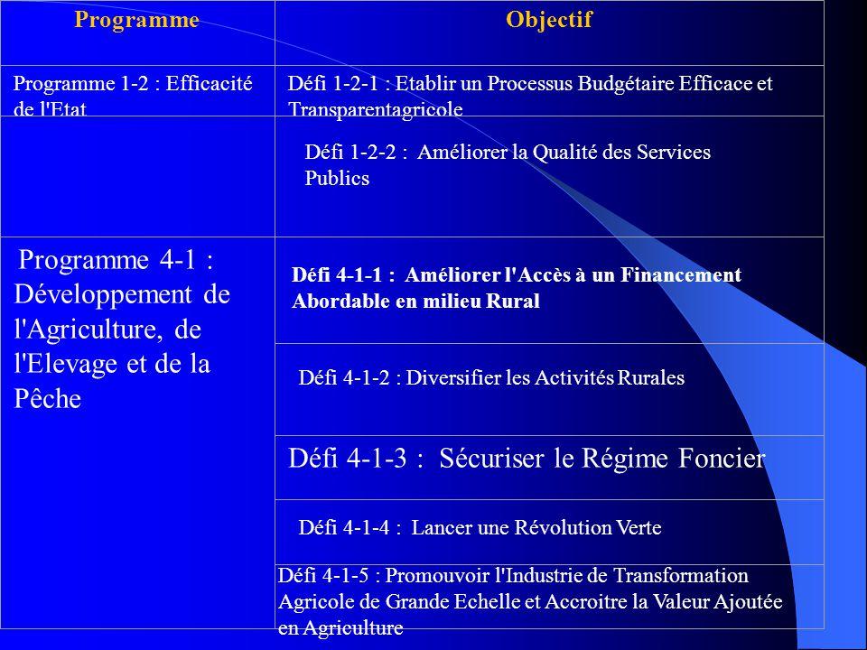 ProgrammeObjectif Programme 1-2 : Efficacité de l Etat Défi 1-2-1 : Etablir un Processus Budgétaire Efficace et Transparentagricole Programme 4-1 : Développement de l Agriculture, de l Elevage et de la Pêche Défi 4-1-3 : Sécuriser le Régime Foncier Défi 4-1-1 : Améliorer l Accès à un Financement Abordable en milieu Rural Défi 4-1-4 : Lancer une Révolution Verte Défi 1-2-2 : Améliorer la Qualité des Services Publics Défi 4-1-5 : Promouvoir l Industrie de Transformation Agricole de Grande Echelle et Accroitre la Valeur Ajoutée en Agriculture Défi 4-1-2 : Diversifier les Activités Rurales