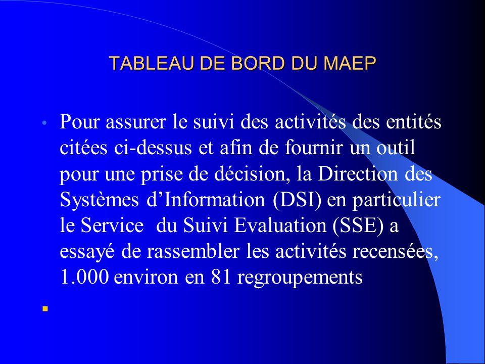 TABLEAU DE BORD DU MAEP Pour assurer le suivi des activités des entités citées ci-dessus et afin de fournir un outil pour une prise de décision, la Di