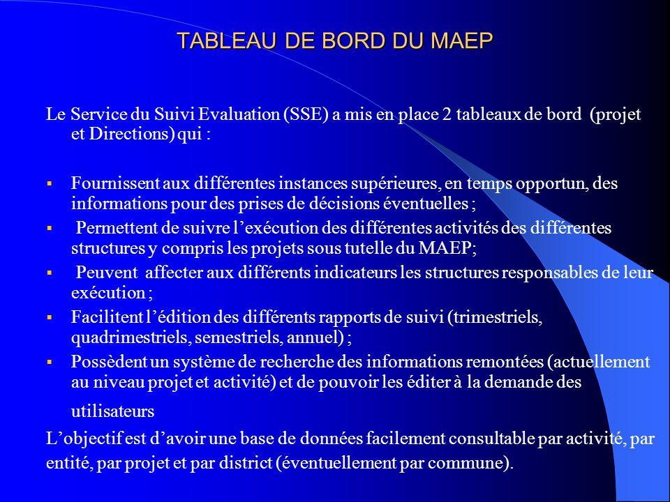 TABLEAU DE BORD DU MAEP Le Service du Suivi Evaluation (SSE) a mis en place 2 tableaux de bord (projet et Directions) qui : Fournissent aux différente