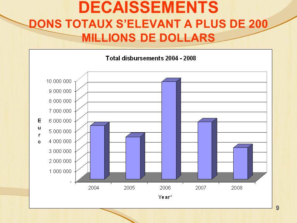 9 DECAISSEMENTS DONS TOTAUX SELEVANT A PLUS DE 200 MILLIONS DE DOLLARS