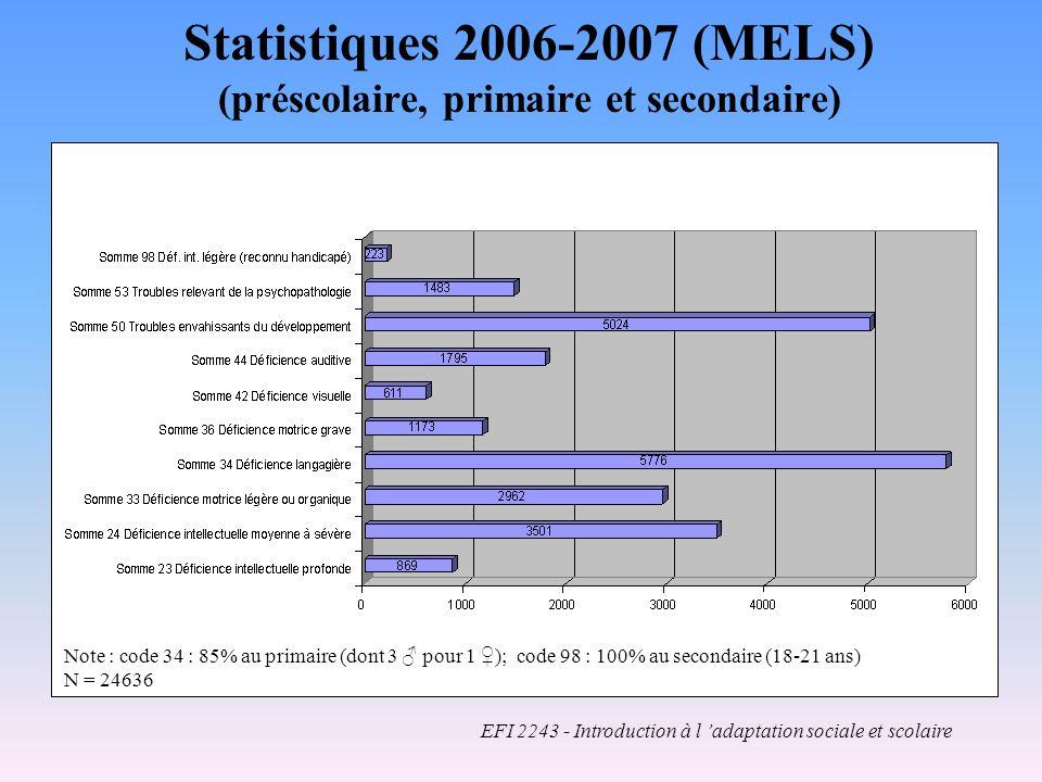 Statistiques 2006-2007 (MELS) (préscolaire, primaire et secondaire) Note : code 34 : 85% au primaire (dont 3 pour 1 ); code 98 : 100% au secondaire (18-21 ans) N = 24636 EFI 2243 - Introduction à l adaptation sociale et scolaire