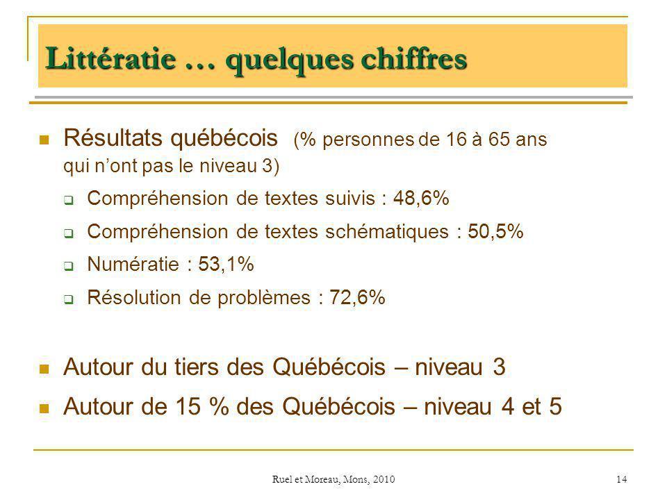 Ruel et Moreau, Mons, 2010 14 Littératie … quelques chiffres Résultats québécois (% personnes de 16 à 65 ans qui nont pas le niveau 3) Compréhension d