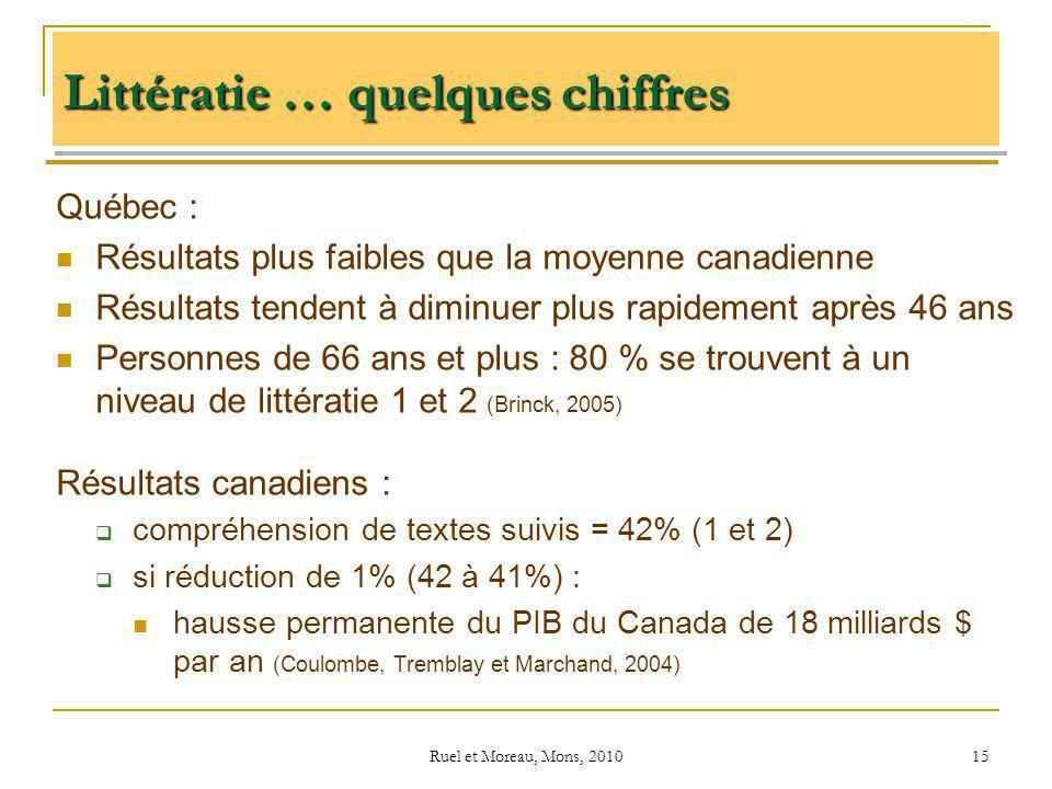 Ruel et Moreau, Mons, 2010 15 Littératie … quelques chiffres Québec : Résultats plus faibles que la moyenne canadienne Résultats tendent à diminuer pl
