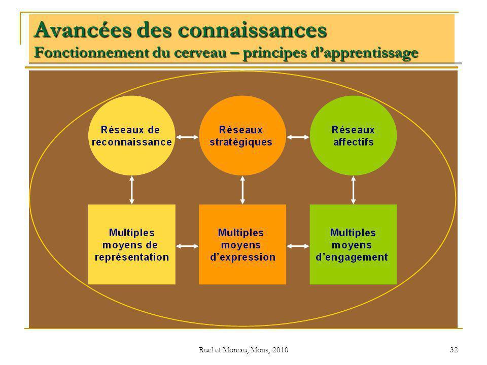 Ruel et Moreau, Mons, 2010 32 Avancées des connaissances Fonctionnement du cerveau – principes dapprentissage
