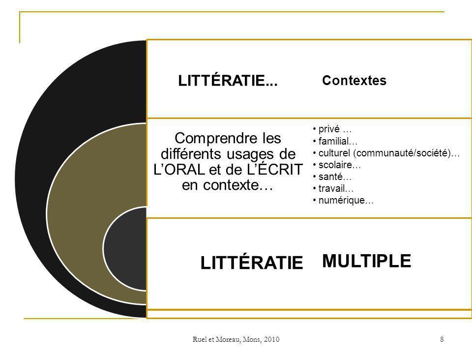 Ruel et Moreau, Mons, 2010 8 LITTÉRATIE... Comprendre les différents usages de LORAL et de LÉCRIT en contexte… LITTÉRATIE privé … familial… culturel (