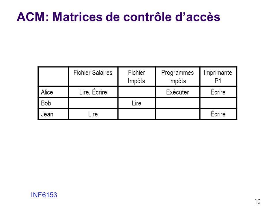 ACM: Matrices de contrôle daccès Fichier SalairesFichier Impôts Programmes impôts Imprimante P1 AliceLire, ÉcrireExécuterÉcrire BobLire JeanLireÉcrire