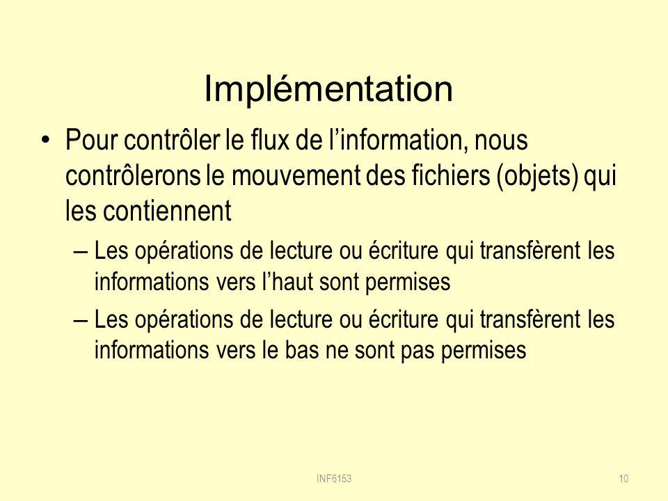 Implémentation Pour contrôler le flux de linformation, nous contrôlerons le mouvement des fichiers (objets) qui les contiennent – Les opérations de lecture ou écriture qui transfèrent les informations vers lhaut sont permises – Les opérations de lecture ou écriture qui transfèrent les informations vers le bas ne sont pas permises 10INF6153
