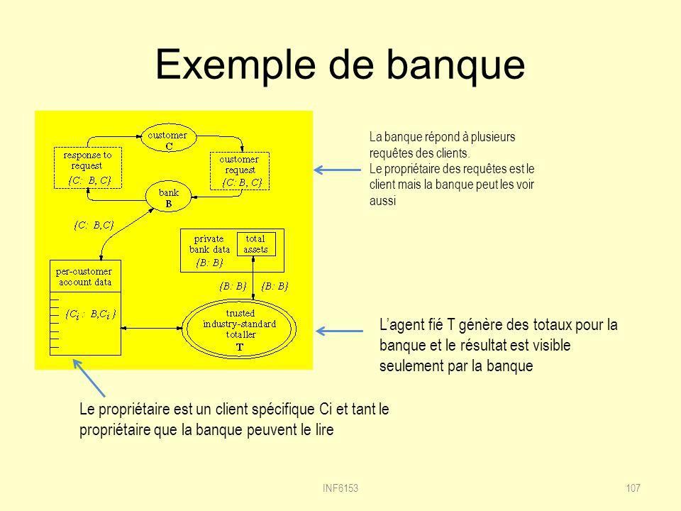 Exemple de banque INF6153107 Le propriétaire est un client spécifique Ci et tant le propriétaire que la banque peuvent le lire La banque répond à plusieurs requêtes des clients.