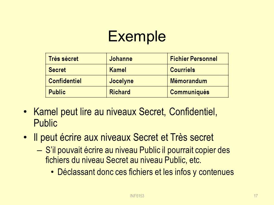 Exemple Kamel peut lire au niveaux Secret, Confidentiel, Public Il peut écrire aux niveaux Secret et Très secret – Sil pouvait écrire au niveau Public il pourrait copier des fichiers du niveau Secret au niveau Public, etc.