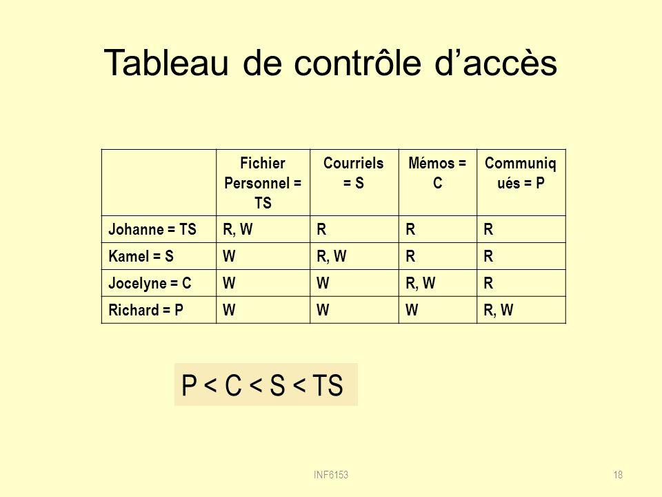 Tableau de contrôle daccès 18 Fichier Personnel = TS Courriels = S Mémos = C Communiq ués = P Johanne = TSR, WRRR Kamel = SWR, WRR Jocelyne = CWWR, WR Richard = PWWWR, W P < C < S < TS INF6153