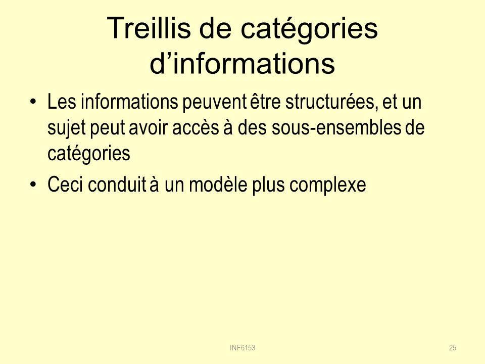Treillis de catégories dinformations Les informations peuvent être structurées, et un sujet peut avoir accès à des sous-ensembles de catégories Ceci conduit à un modèle plus complexe 25INF6153
