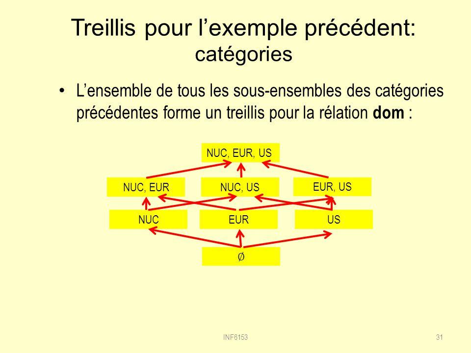 Treillis pour lexemple précédent: catégories Lensemble de tous les sous-ensembles des catégories précédentes forme un treillis pour la rélation dom : 31 NUC, EUR, US NUC, EUR US EUR, US NUC, US EUR NUC INF6153