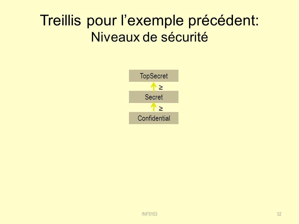 Treillis pour lexemple précédent: Niveaux de sécurité 32 TopSecret Secret Confidential INF6153