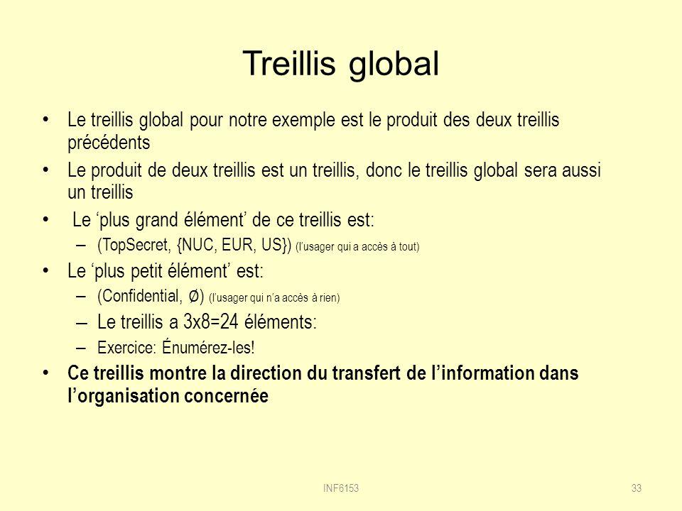 Treillis global Le treillis global pour notre exemple est le produit des deux treillis précédents Le produit de deux treillis est un treillis, donc le treillis global sera aussi un treillis Le plus grand élément de ce treillis est: – (TopSecret, {NUC, EUR, US}) (lusager qui a accès à tout) Le plus petit élément est: – (Confidential, ) (lusager qui na accès à rien) – Le treillis a 3x8=24 éléments: – Exercice: Énumérez-les.