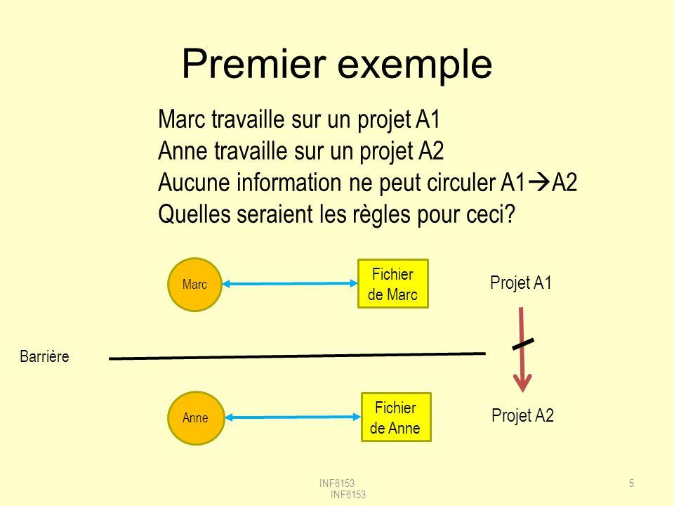 5 Marc Fichier de Marc INF6153 Anne Fichier de Anne Projet A1 Projet A2 Premier exemple Marc travaille sur un projet A1 Anne travaille sur un projet A2 Aucune information ne peut circuler A1 A2 Quelles seraient les règles pour ceci.