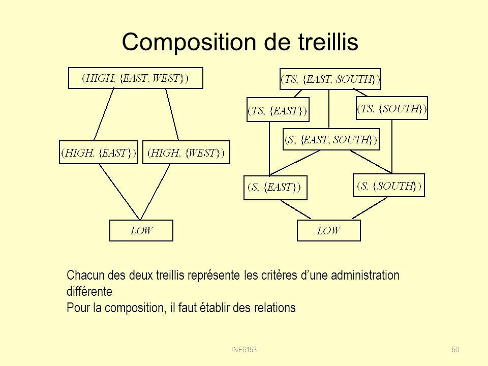 Composition de treillis 50INF6153 Chacun des deux treillis représente les critères dune administration différente Pour la composition, il faut établir des relations