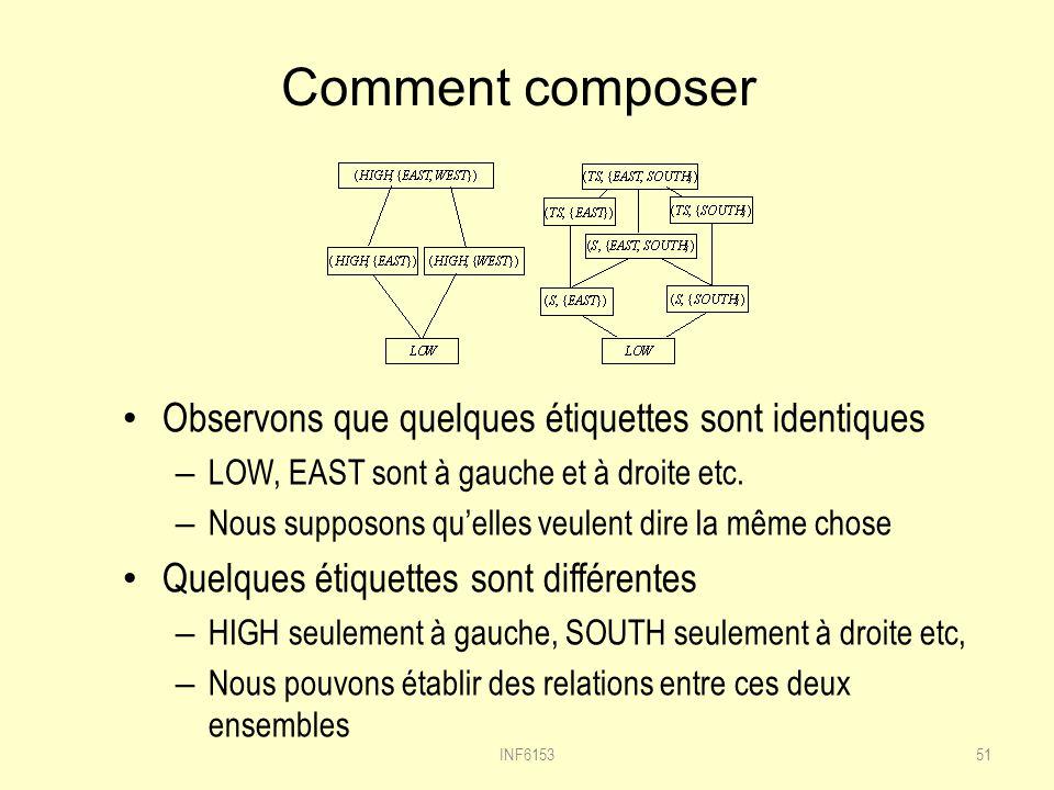 Comment composer Observons que quelques étiquettes sont identiques – LOW, EAST sont à gauche et à droite etc.