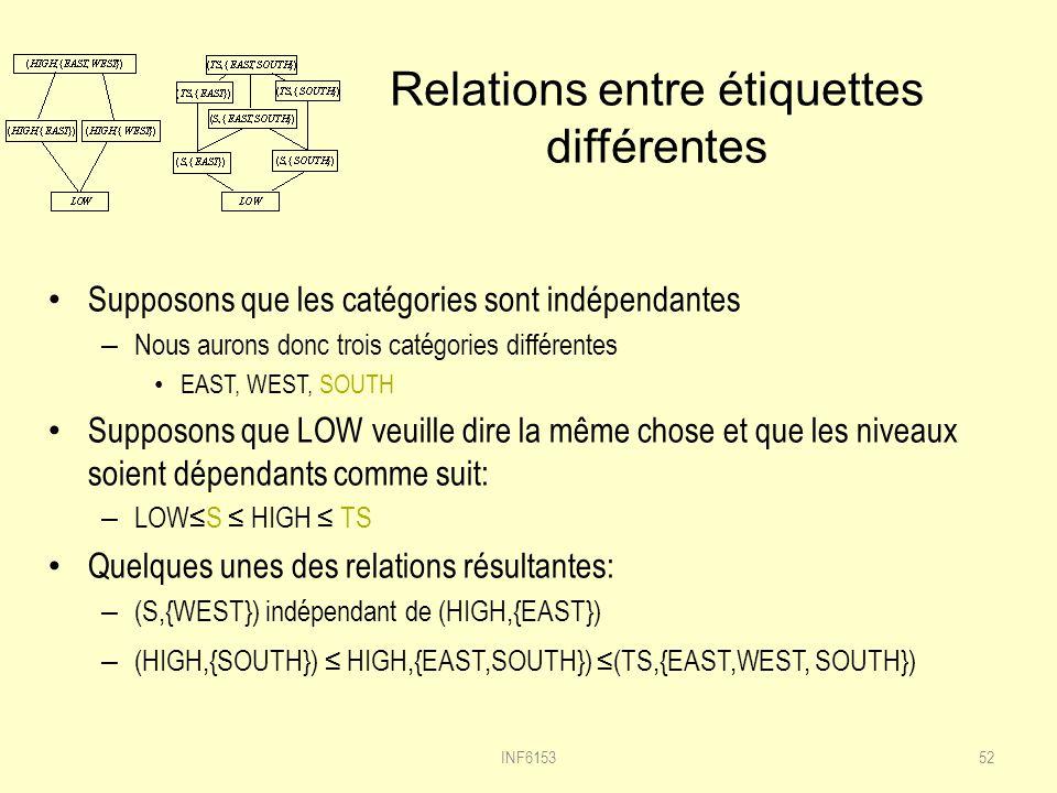 Relations entre étiquettes différentes Supposons que les catégories sont indépendantes – Nous aurons donc trois catégories différentes EAST, WEST, SOUTH Supposons que LOW veuille dire la même chose et que les niveaux soient dépendants comme suit: – LOWS HIGH TS Quelques unes des relations résultantes: – (S,{WEST}) indépendant de (HIGH,{EAST}) – (HIGH,{SOUTH}) HIGH,{EAST,SOUTH}) (TS,{EAST,WEST, SOUTH}) 52INF6153