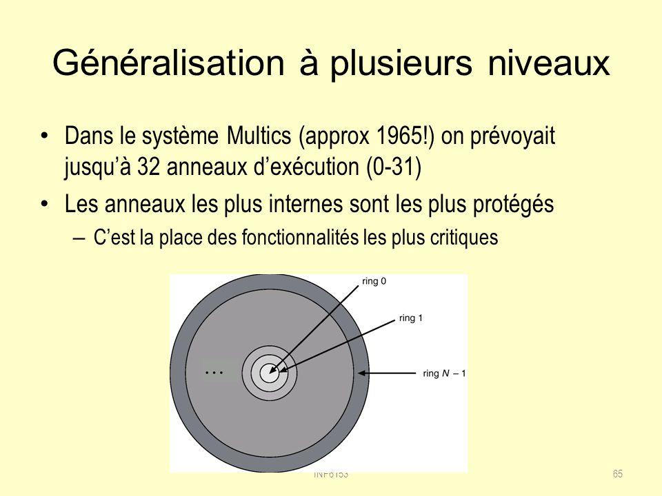 Généralisation à plusieurs niveaux Dans le système Multics (approx 1965!) on prévoyait jusquà 32 anneaux dexécution (0-31) Les anneaux les plus internes sont les plus protégés – Cest la place des fonctionnalités les plus critiques INF615365