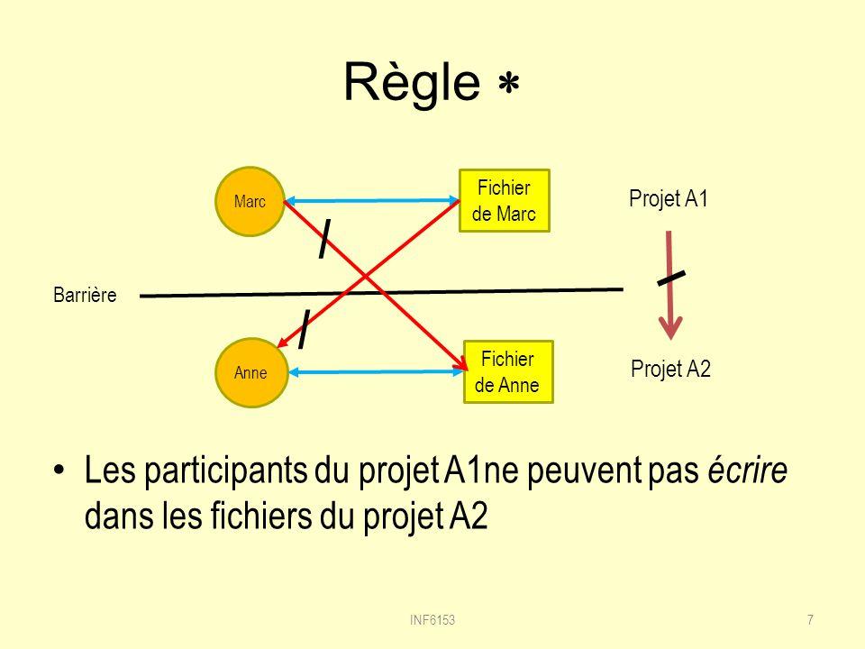Règle Les participants du projet A1ne peuvent pas écrire dans les fichiers du projet A2 INF61537 Marc Fichier de Marc Anne Fichier de Anne Projet A1 Projet A2 / / Barrière
