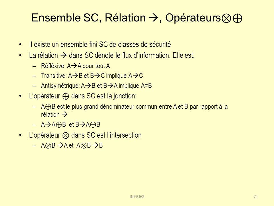 Ensemble SC, Rélation, Opérateurs Il existe un ensemble fini SC de classes de sécurité La rélation dans SC dénote le flux dinformation.
