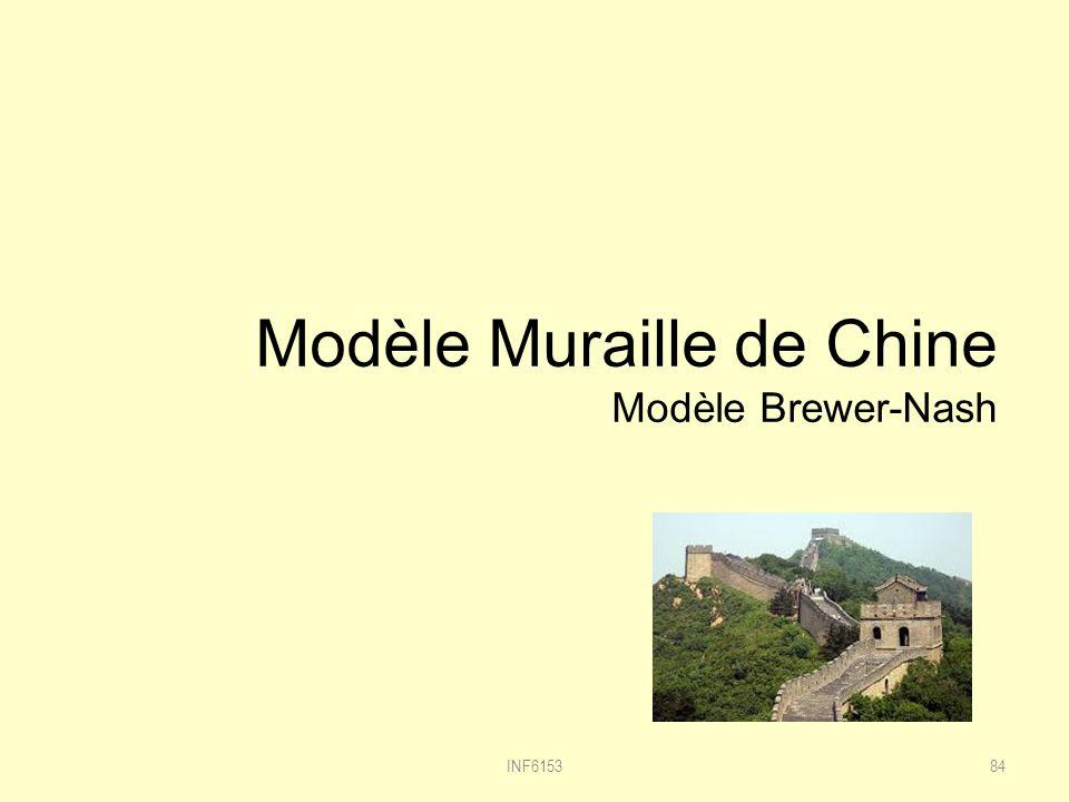 Modèle Muraille de Chine Modèle Brewer-Nash INF615384