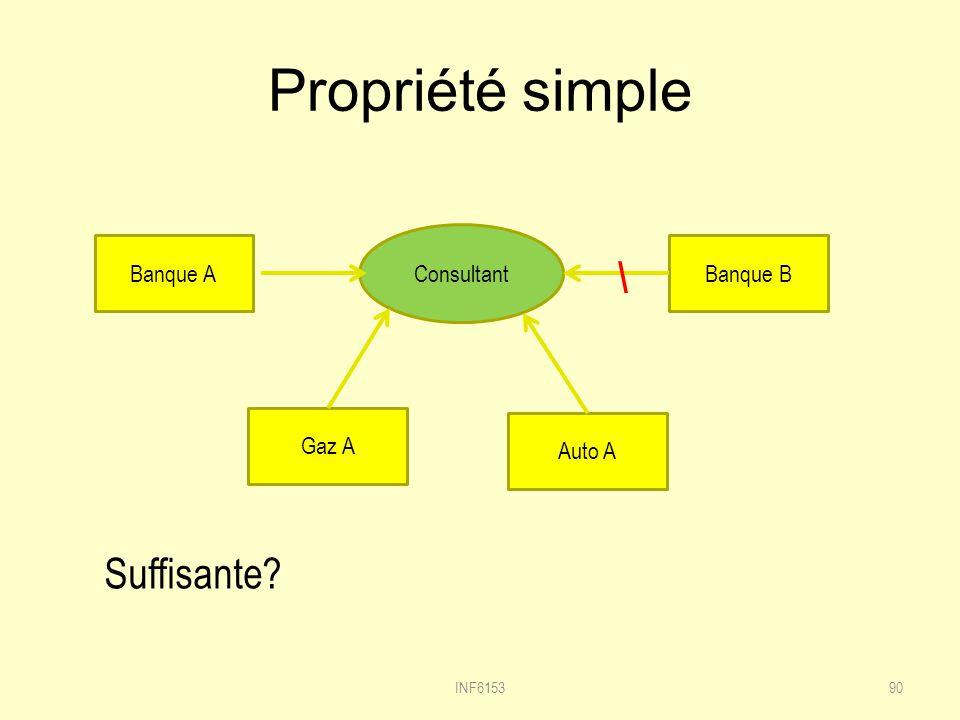 Propriété simple INF615390 Consultant Auto A Banque A Gaz A Banque B \ Suffisante?