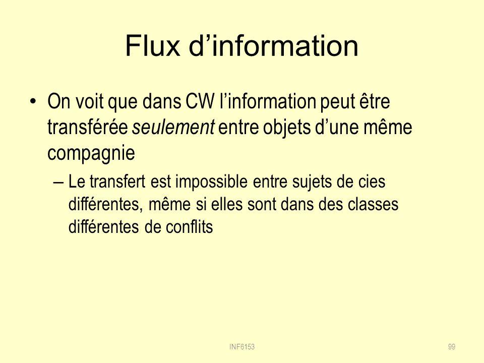 Flux dinformation On voit que dans CW linformation peut être transférée seulement entre objets dune même compagnie – Le transfert est impossible entre sujets de cies différentes, même si elles sont dans des classes différentes de conflits 99INF6153