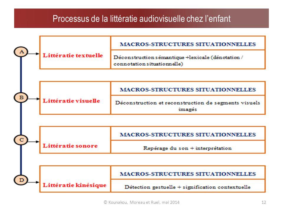 …Littératie du multimédia chez lenfant en 4 points © Kounakou, Moreau et Ruel, mai 201411