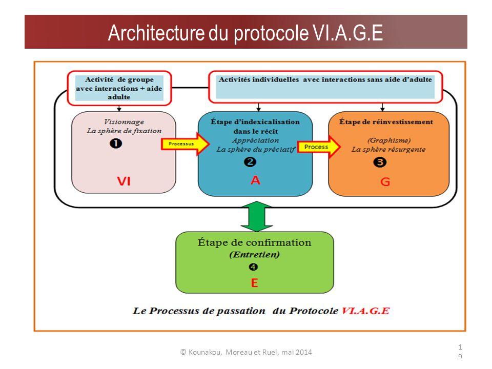 Déploiement du protocole : deux grandes phases A.