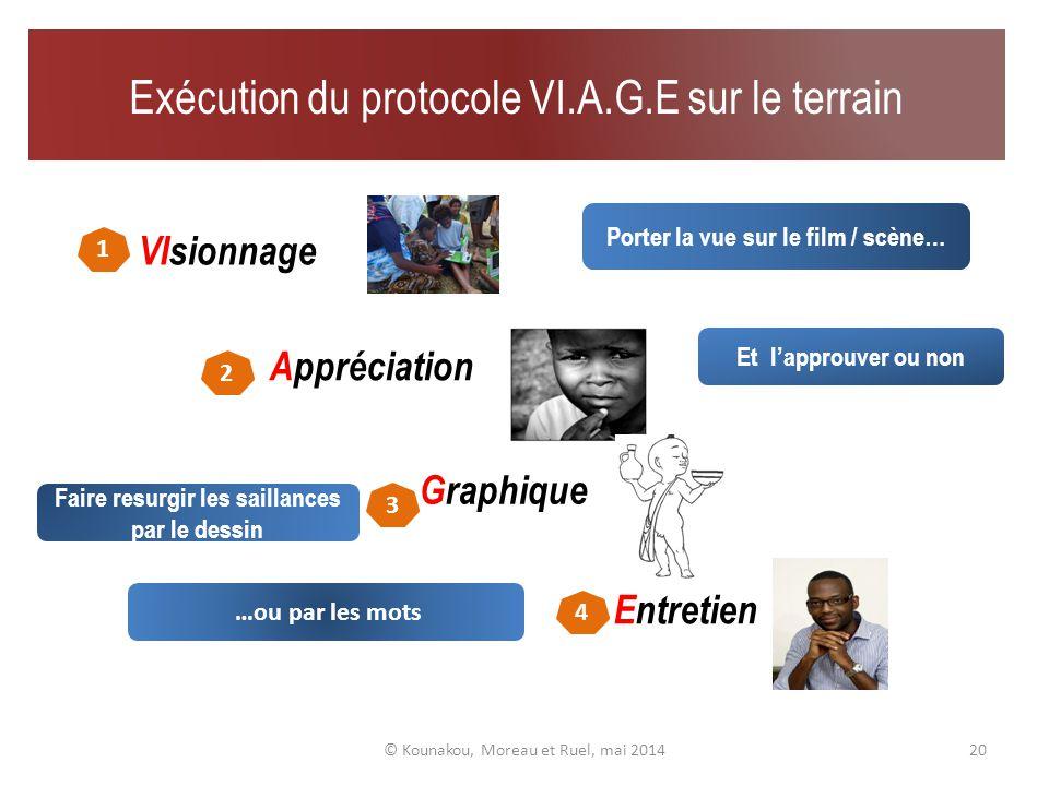 Architecture du protocole VI.A.G.E 19 © Kounakou, Moreau et Ruel, mai 2014