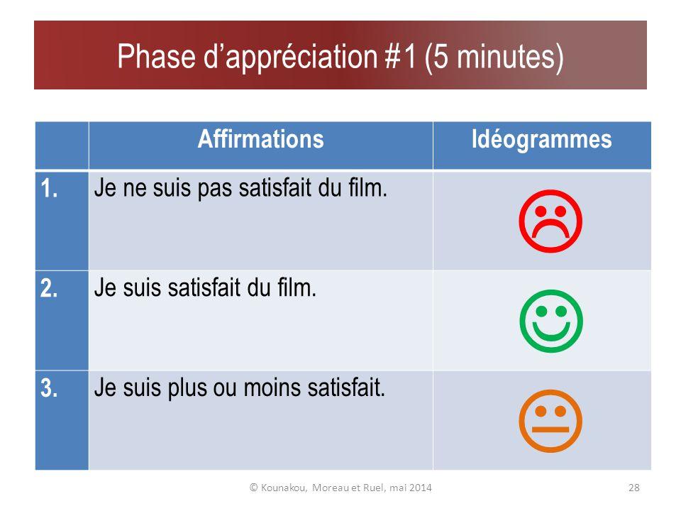 Tests individuels post-visionnage © Kounakou, Moreau et Ruel, mai 201427 Ressentis Appréciation Résurgences Graphisme Thèmes évoqués Entretien