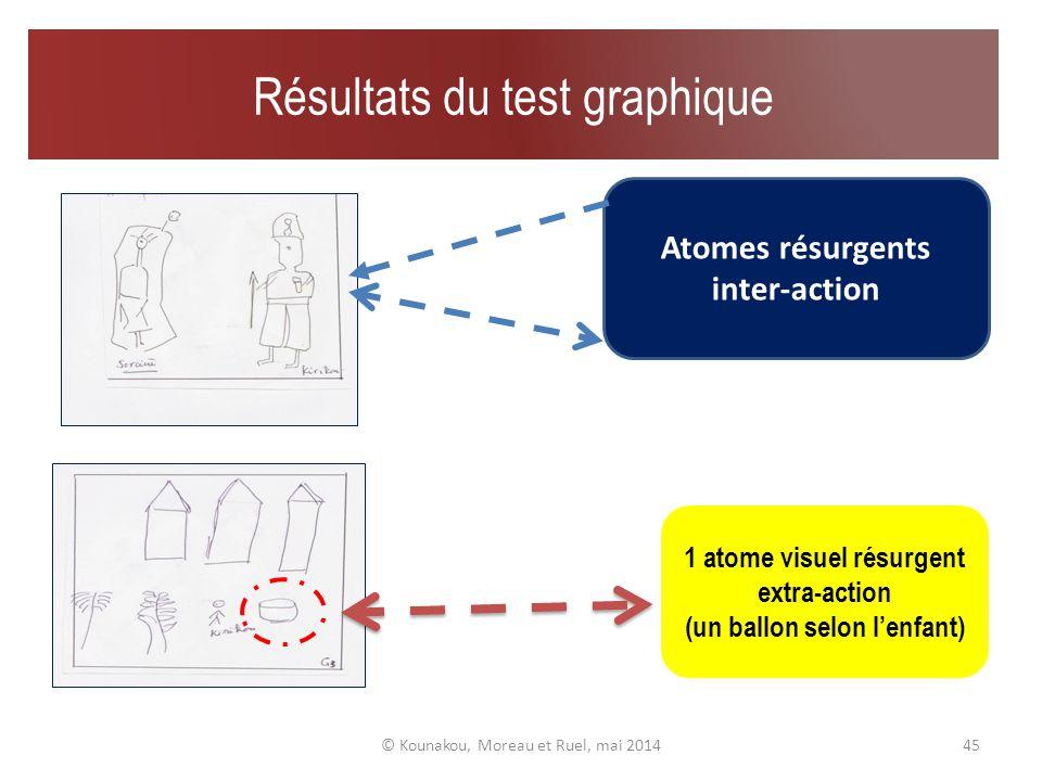 44 Gestuelle faciale 00:00:36 Interaction à 8:45 Extraits de gestuelles faciales/posturales © Kounakou, Moreau et Ruel, mai 2014