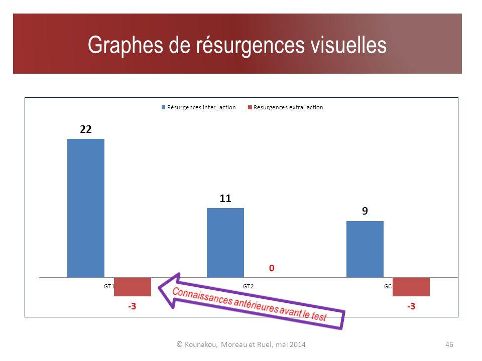 Résultats du test graphique © Kounakou, Moreau et Ruel, mai 201445 Atomes résurgents inter-action 1 atome visuel résurgent extra-action (un ballon selon lenfant)