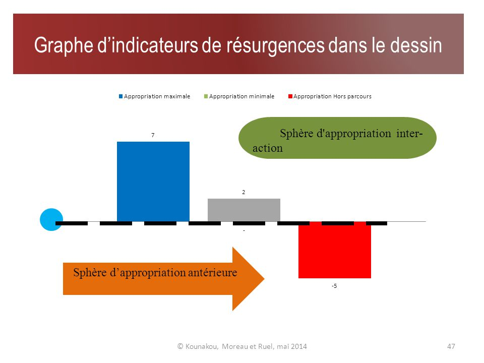 Graphes de résurgences visuelles © Kounakou, Moreau et Ruel, mai 201446