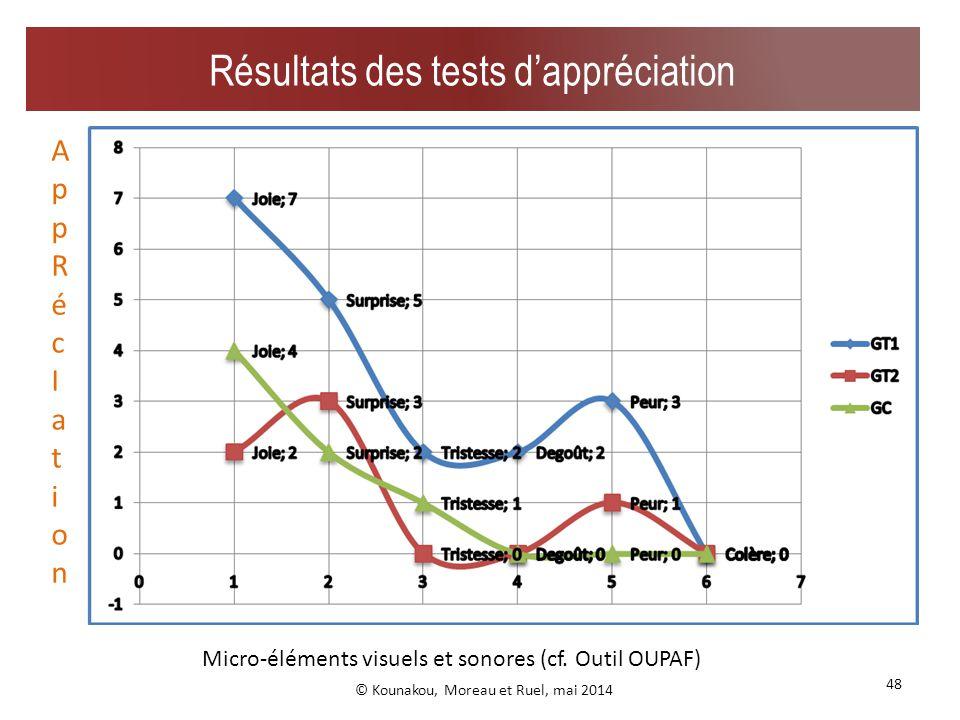 Sphère d appropriation inter-action Sphère dappropriation antérieure 47 Graphe dindicateurs de résurgences dans le dessin © Kounakou, Moreau et Ruel, mai 2014