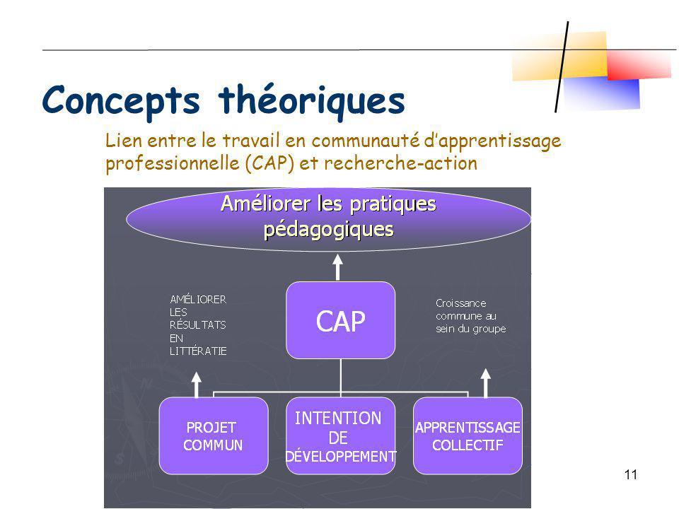 Moreau, Leclerc (août, 2007)11 Concepts théoriques Lien entre le travail en communauté dapprentissage professionnelle (CAP) et recherche-action