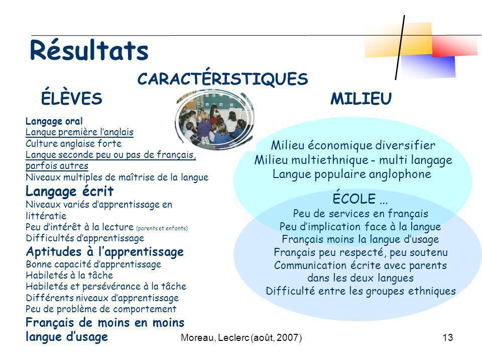 Moreau, Leclerc (août, 2007)13 Résultats Milieu économique diversifier Milieu multiethnique - multi langage Langue populaire anglophone CARACTÉRISTIQU