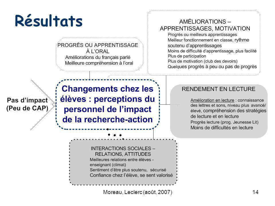 Moreau, Leclerc (août, 2007)14 Résultats