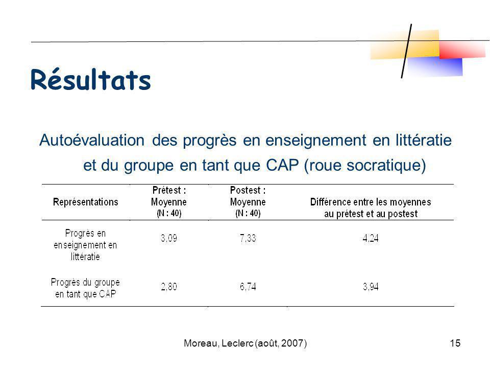 Moreau, Leclerc (août, 2007)15 Autoévaluation des progrès en enseignement en littératie et du groupe en tant que CAP (roue socratique) Résultats