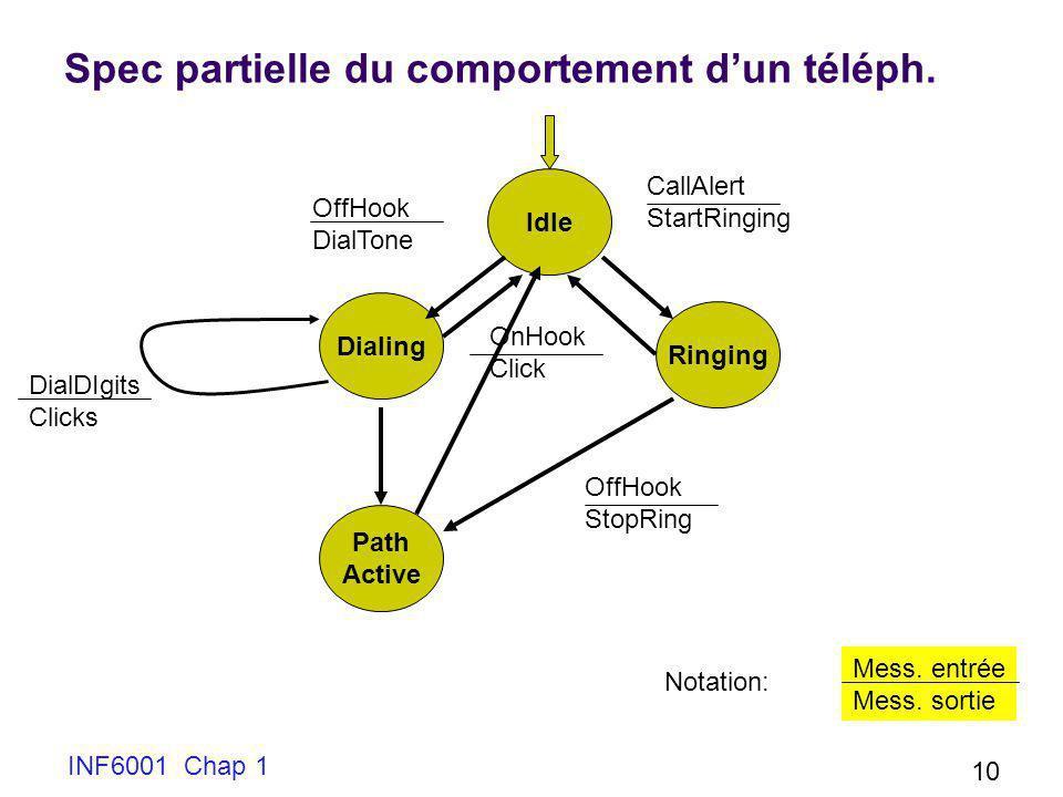 INF6001 Chap 1 10 Spec partielle du comportement dun téléph. Idle Dialing OffHook DialTone Path Active DialDIgits Clicks Ringing OnHook Click CallAler
